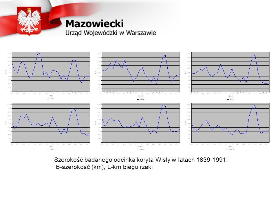Szerokość badanego odcinka koryta Wisły w latach 1839-1991: B-szerokość (km), L-km biegu rzeki