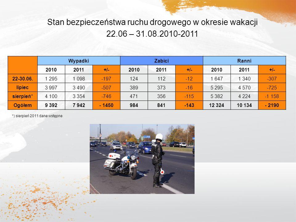 Stan bezpieczeństwa ruchu drogowego w okresie wakacji 22.06 – 31.08.2010-2011 WypadkiZabiciRanni 20102011+/-20102011+/-20102011+/- 22-30.06. 1 2951 09