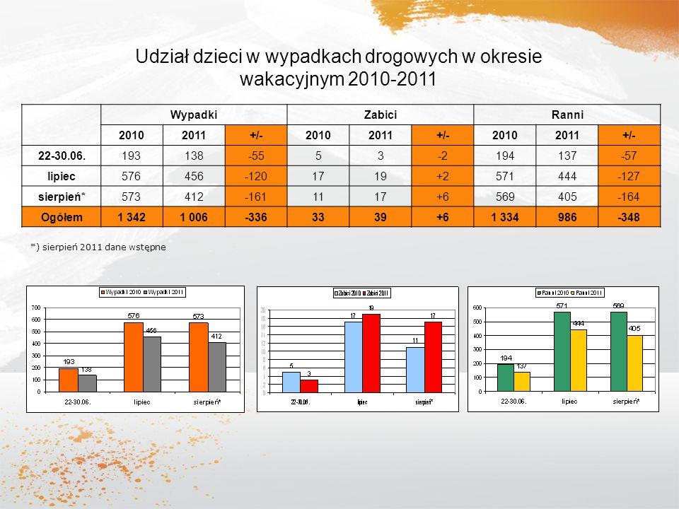 Udział dzieci w wypadkach drogowych w okresie wakacyjnym 2010-2011 WypadkiZabiciRanni 20102011+/-20102011+/-20102011+/- 22-30.06. 193138-5553-2194137-