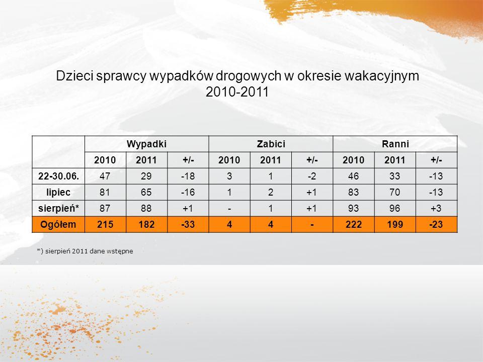 Dzieci sprawcy wypadków drogowych w okresie wakacyjnym 2010-2011 WypadkiZabiciRanni 20102011+/-20102011+/-20102011+/- 22-30.06. 4729-1831-24633-13 lip