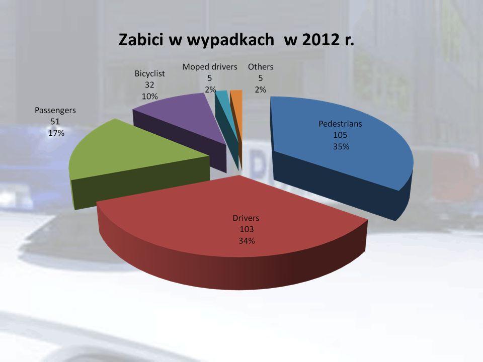 Zabici w wypadkach w 2012 r.
