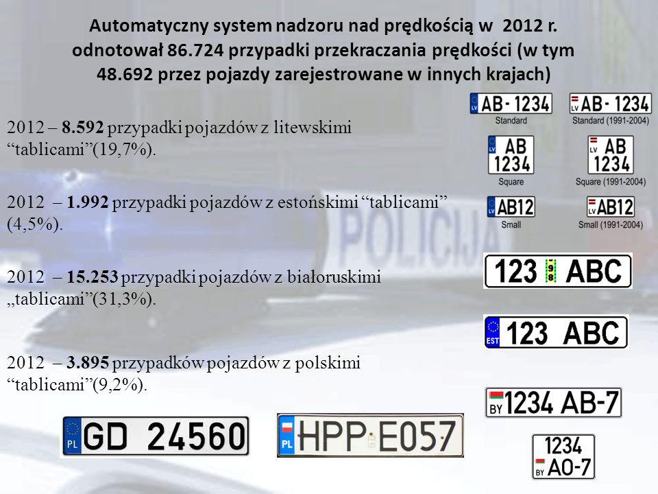 Automatyczny system nadzoru nad prędkością w 2012 r.