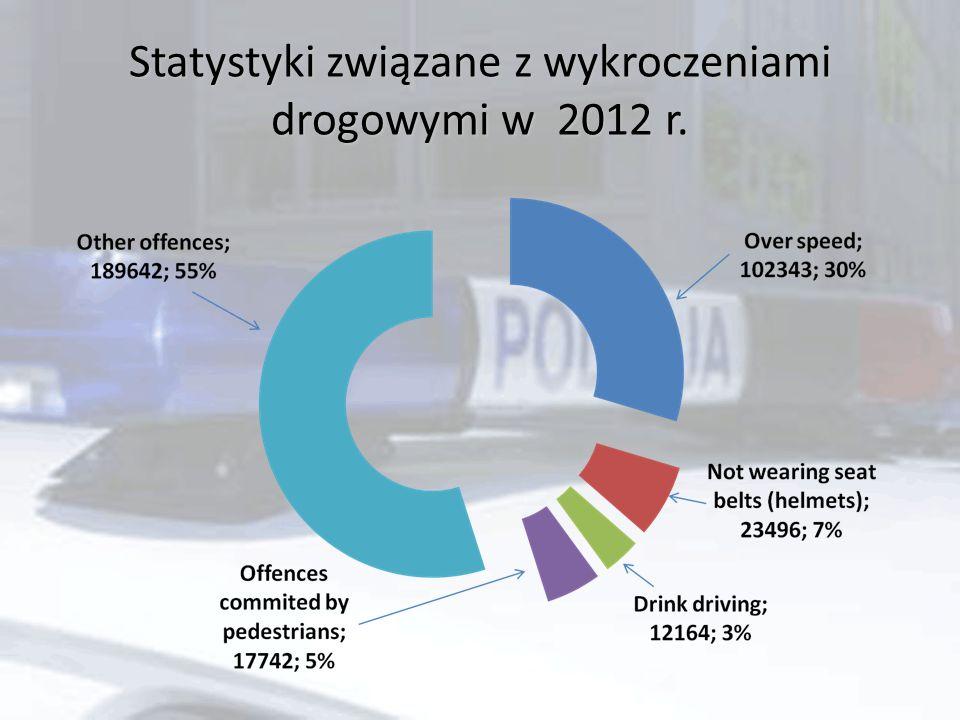Statystyki związane z wykroczeniami drogowymi w 2012 r.