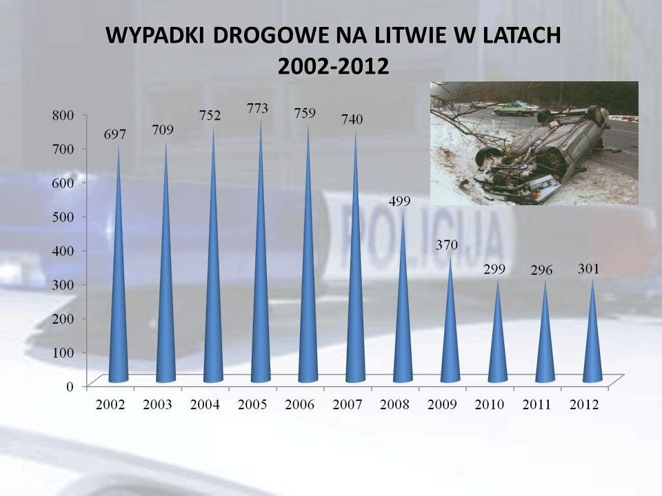WYPADKI DROGOWE NA LITWIE W LATACH 2002-2012