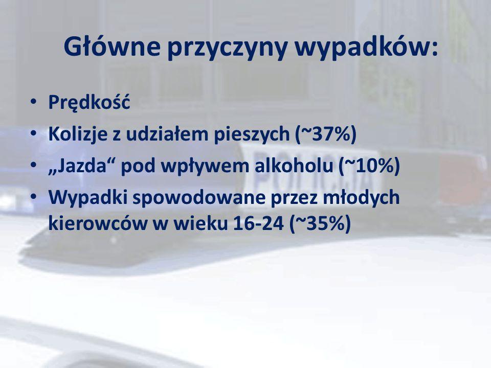 """Główne przyczyny wypadków: Prędkość Kolizje z udziałem pieszych (~37%) """"Jazda"""" pod wpływem alkoholu (~10%) Wypadki spowodowane przez młodych kierowców"""