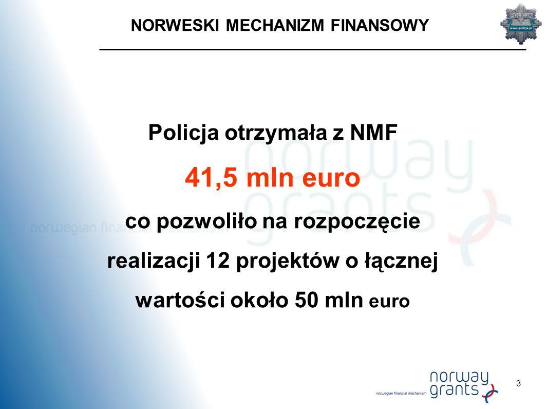 3 NORWESKI MECHANIZM FINANSOWY Policja otrzymała z NMF 41,5 mln euro co pozwoliło na rozpoczęcie realizacji 12 projektów o łącznej wartości około 50 mln euro