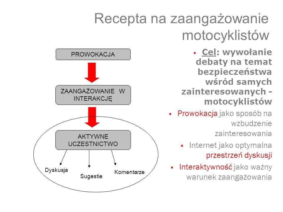 Recepta na zaangażowanie motocyklistów  Cel: wywołanie debaty na temat bezpieczeństwa wśród samych zainteresowanych - motocyklistów  Prowokacja jako sposób na wzbudzenie zainteresowania  Internet jako optymalna przestrzeń dyskusji  Interaktywność jako ważny warunek zaangażowania PROWOKACJA ZAANGAŻOWANIE W INTERAKCJĘ AKTYWNE UCZESTNICTWO Dyskusja Sugestie Komentarze