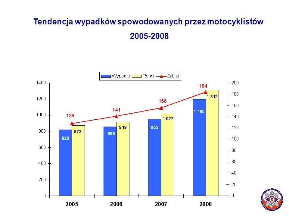 Tendencja wypadków spowodowanych przez motocyklistów 2005-2008