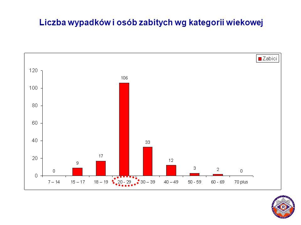 Liczba wypadków i osób zabitych wg kategorii wiekowej llllllllllllllllllllllllllllll llllllllllllllllllllllllllllll
