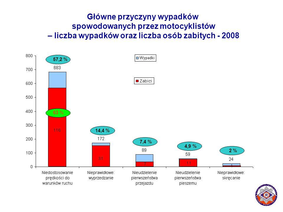 Główne przyczyny wypadków spowodowanych przez motocyklistów – liczba wypadków oraz liczba osób zabitych - 2008 57,2 % 63 % 7,4 % 14,4 % 4,9 % 2 %