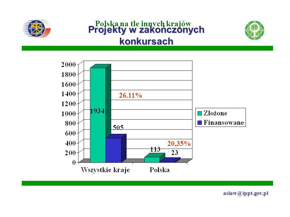 Projekty w zakończonych konkursach Polska na tle innych krajów aslaw@ippt.gov.pl 26.11% 20,35%