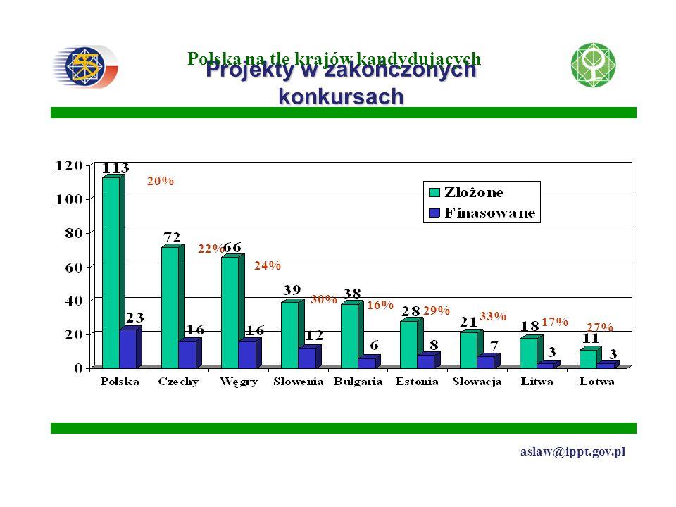 Projekty w zakończonych konkursach Polska na tle krajów kandydujących 20% 22% 24% 30% 16% 29% 33% 17% 27% aslaw@ippt.gov.pl