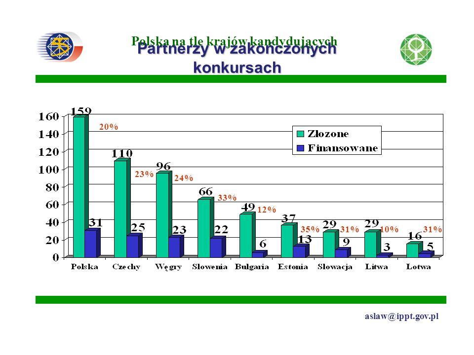 Partnerzy w zakończonych konkursach Polska na tle krajów kandydujących 20% 23% 24% 33% 12% 35%31%10%31% aslaw@ippt.gov.pl
