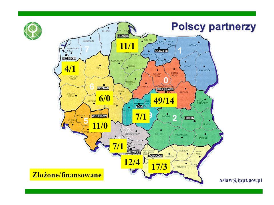 Polscy partnerzy 49/14 17/3 12/4 11/1 11/0 7/1 6/0 4/1 Złożone/finansowane aslaw@ippt.gov.pl