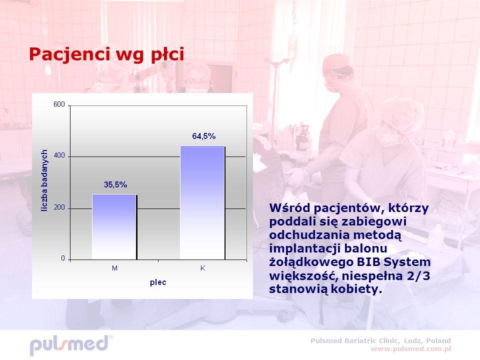 Pulsmed Bariatric Clinic, Lodz, Poland www.pulsmed.com.pl Pacjenci wg płci Wśród pacjentów, którzy poddali się zabiegowi odchudzania metodą implantacj