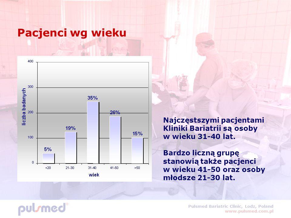 Pulsmed Bariatric Clinic, Lodz, Poland www.pulsmed.com.pl Pacjenci wg wieku Najczęstszymi pacjentami Kliniki Bariatrii są osoby w wieku 31-40 lat. Bar