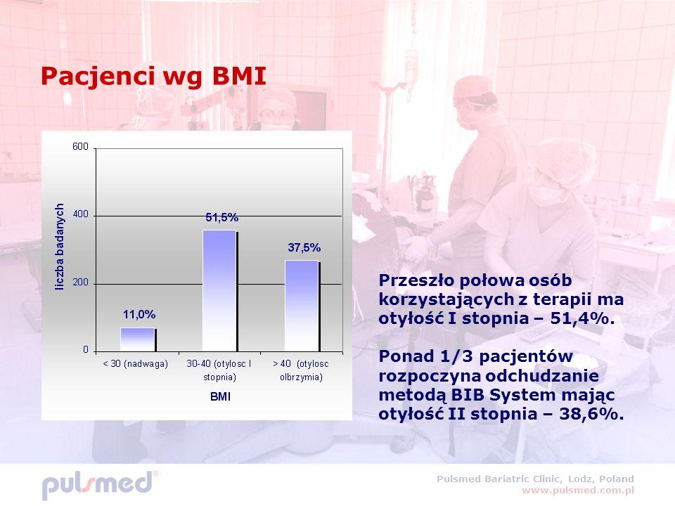 Pulsmed Bariatric Clinic, Lodz, Poland www.pulsmed.com.pl Pacjenci wg BMI Przeszło połowa osób korzystających z terapii ma otyłość I stopnia – 51,4%.