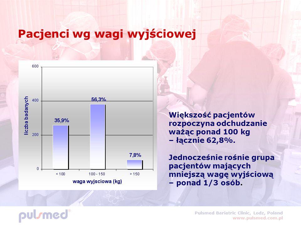 Pulsmed Bariatric Clinic, Lodz, Poland www.pulsmed.com.pl Pacjenci wg wagi wyjściowej Większość pacjentów rozpoczyna odchudzanie ważąc ponad 100 kg –