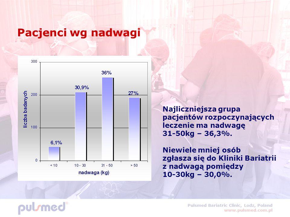 Pulsmed Bariatric Clinic, Lodz, Poland www.pulsmed.com.pl Pacjenci wg nadwagi Najliczniejsza grupa pacjentów rozpoczynających leczenie ma nadwagę 31-5