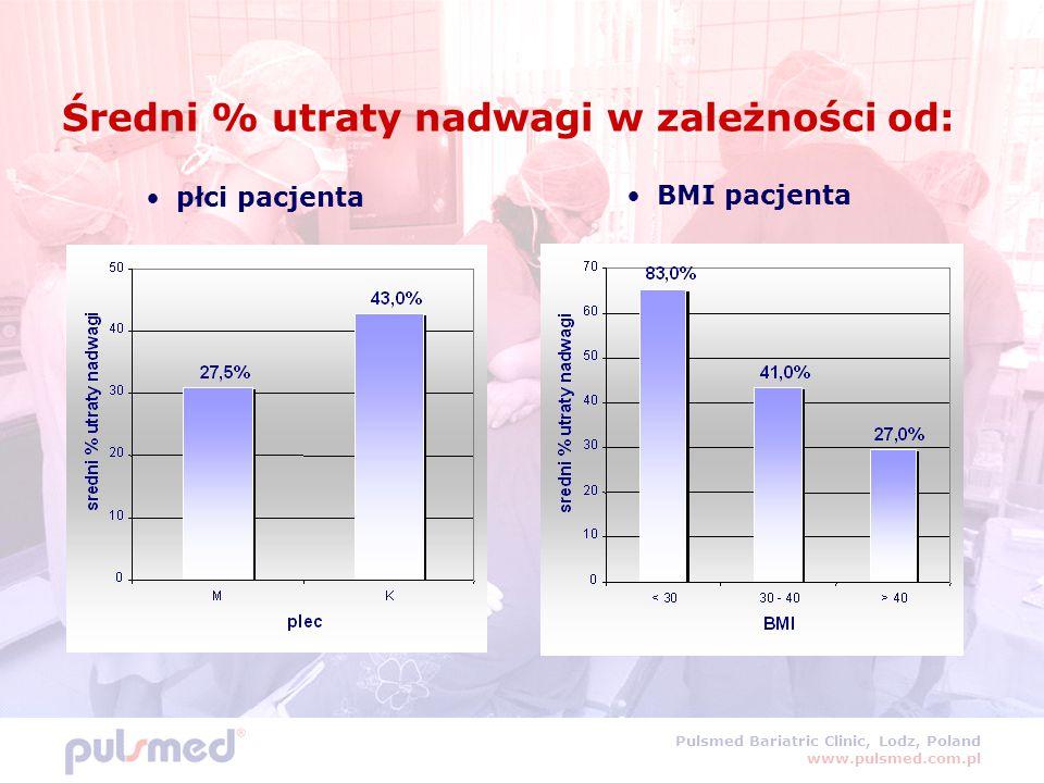 Pulsmed Bariatric Clinic, Lodz, Poland www.pulsmed.com.pl Średni % utraty nadwagi w zależności od: płci pacjenta BMI pacjenta