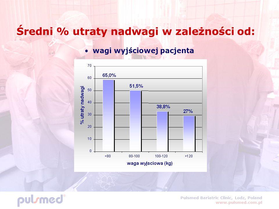 Pulsmed Bariatric Clinic, Lodz, Poland www.pulsmed.com.pl Średni % utraty nadwagi w zależności od: wagi wyjściowej pacjenta