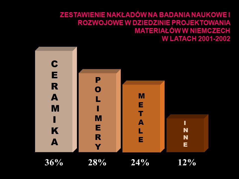 CERAMIKACERAMIKA POLIMERYPOLIMERY METALEMETALE INNEINNE 36%28%24%12% ZESTAWIENIE NAKŁADÓW NA BADANIA NAUKOWE I ROZWOJOWE W DZIEDZINIE PROJEKTOWANIA MATERIAŁÓW W NIEMCZECH W LATACH 2001-2002