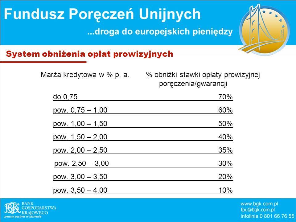 System obniżenia opłat prowizyjnych Marża kredytowa w % p.