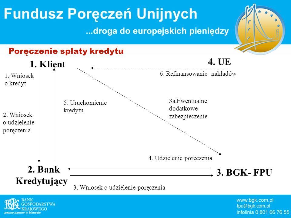 Poręczenie spłaty kredytu 1. Klient 2. Bank Kredytujący 3.