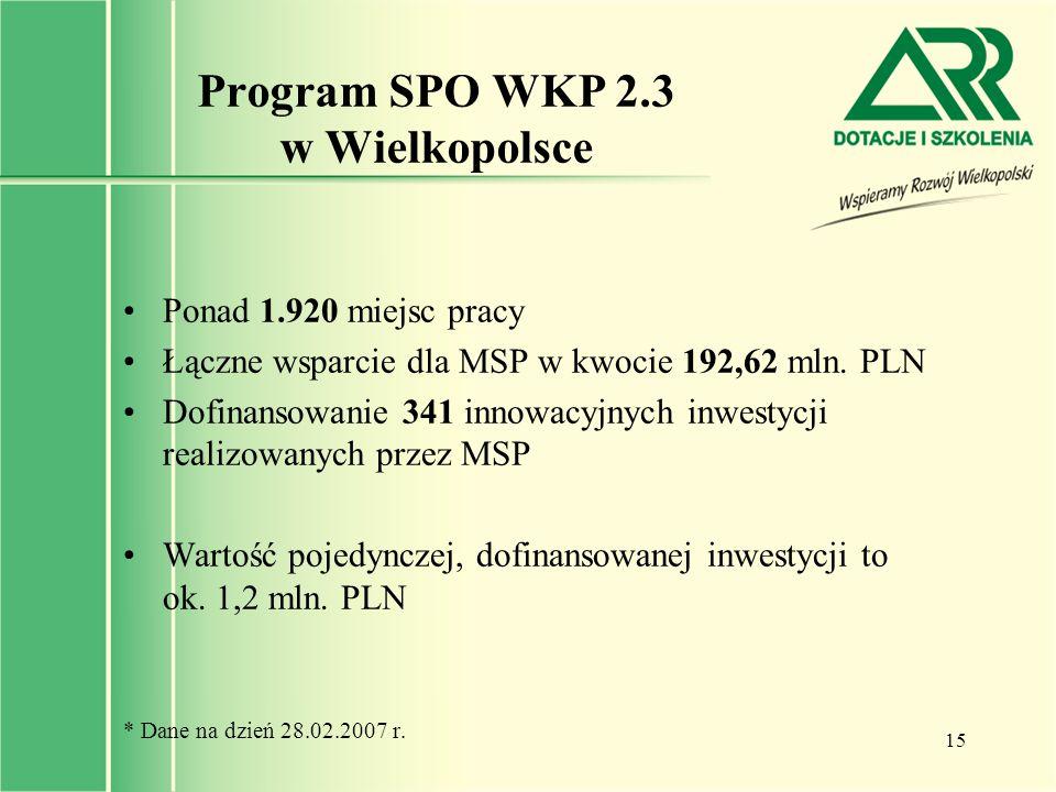 15 Program SPO WKP 2.3 w Wielkopolsce Ponad 1.920 miejsc pracy Łączne wsparcie dla MSP w kwocie 192,62 mln. PLN Dofinansowanie 341 innowacyjnych inwes