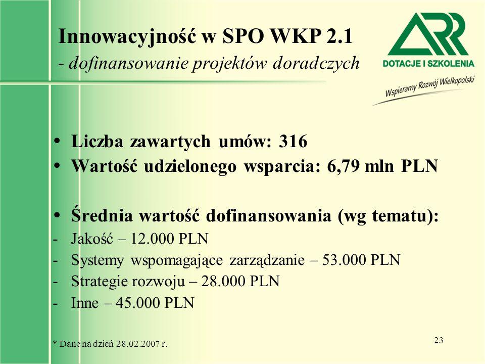 23 Innowacyjność w SPO WKP 2.1 - dofinansowanie projektów doradczych  Liczba zawartych umów: 316  Wartość udzielonego wsparcia: 6,79 mln PLN  Średn
