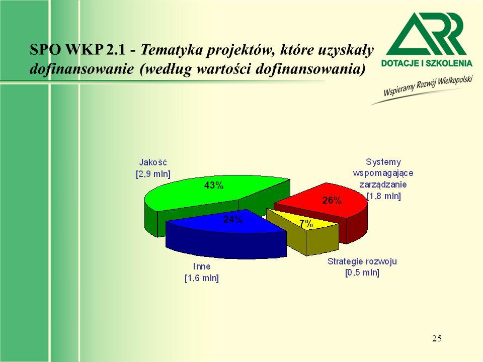 25 SPO WKP 2.1 - Tematyka projektów, które uzyskały dofinansowanie (według wartości dofinansowania) 43% 26% 7% 24%