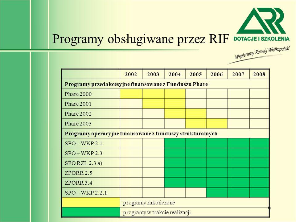 6 Programy obsługiwane przez RIF 2002200320042005200620072008 Programy przedakcesyjne finansowane z Funduszu Phare Phare 2000 Phare 2001 Phare 2002 Ph