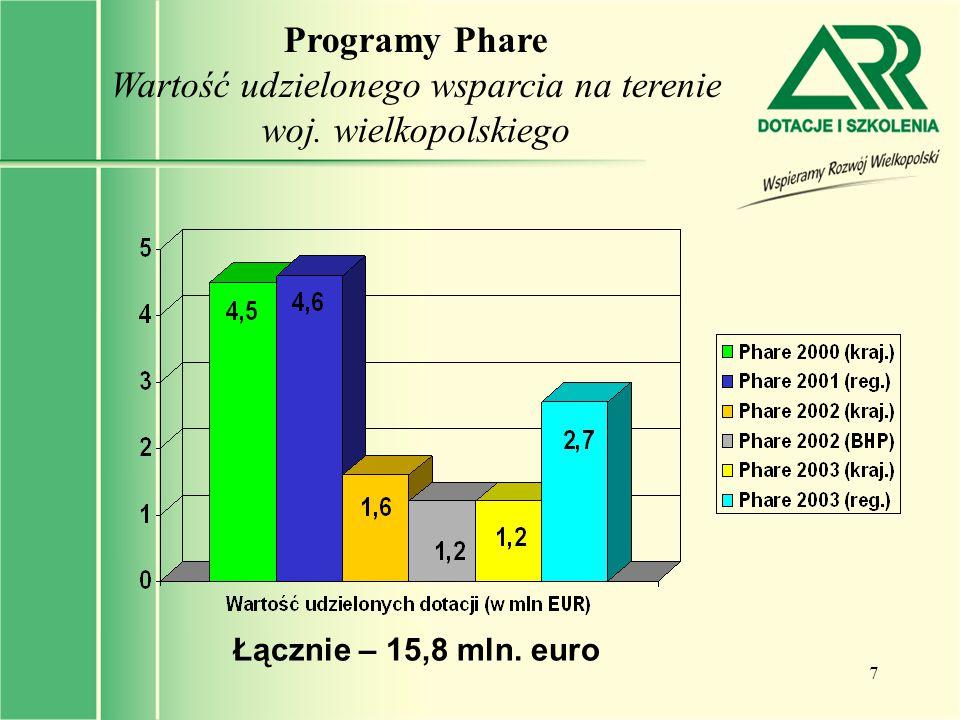 7 Programy Phare Wartość udzielonego wsparcia na terenie woj. wielkopolskiego Łącznie – 15,8 mln. euro