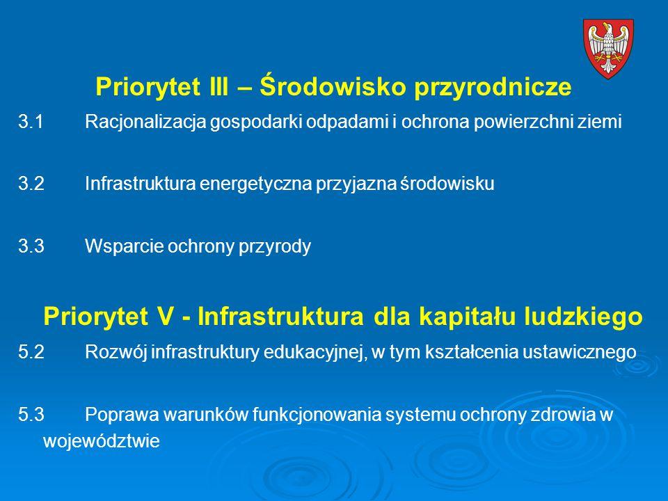 Priorytet III – Środowisko przyrodnicze 3.1Racjonalizacja gospodarki odpadami i ochrona powierzchni ziemi 3.2Infrastruktura energetyczna przyjazna środowisku 3.3Wsparcie ochrony przyrody Priorytet V - Infrastruktura dla kapitału ludzkiego 5.2Rozwój infrastruktury edukacyjnej, w tym kształcenia ustawicznego 5.3Poprawa warunków funkcjonowania systemu ochrony zdrowia w województwie