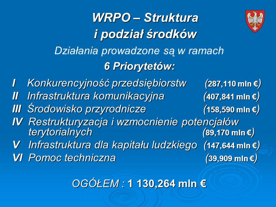 WRPO – Struktura i podział środków I Konkurencyjność przedsiębiorstw ( 287,110 mln € ) II Infrastruktura komunikacyjna ( 407,841 mln € ) III Środowisko przyrodnicze ( 158,590 mln € ) IV Restrukturyzacja i wzmocnienie potencjałów terytorialnych ( 89,170 mln € ) V Infrastruktura dla kapitału ludzkiego ( 147,644 mln € ) VI Pomoc techniczna ( 39,909 mln € ) OGÓŁEM : 1 130,264 mln € OGÓŁEM : 1 130,264 mln € Działania prowadzone są w ramach 6 Priorytetów: