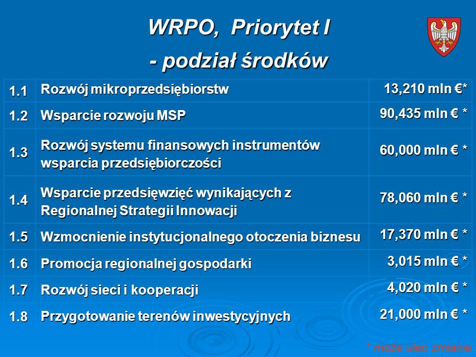 WRPO, Priorytet I - podział środków 1.1 Rozwój mikroprzedsiębiorstw 13,210 mln €* 1.2 Wsparcie rozwoju MSP 90,435 mln € * 1.3 Rozwój systemu finansowych instrumentów wsparcia przedsiębiorczości 60,000 mln € * 1.4 Wsparcie przedsięwzięć wynikających z Regionalnej Strategii Innowacji 78,060 mln € * 1.5 Wzmocnienie instytucjonalnego otoczenia biznesu 17,370 mln € * 1.6 Promocja regionalnej gospodarki 3,015 mln € * 1.7 Rozwój sieci i kooperacji 4,020 mln € * 1.8 Przygotowanie terenów inwestycyjnych 21,000 mln € * * może ulec zmianie