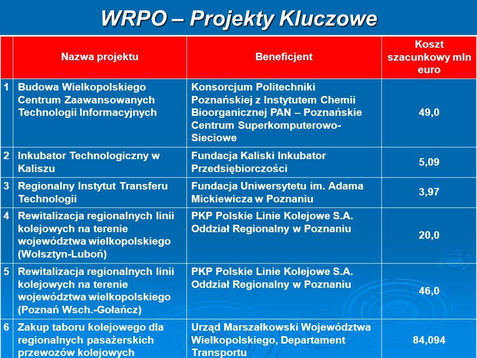 Typy projektów: Typy projektów: - Projekty kompleksowego uzbrojenia terenu pod inwestycje o powierzchni do 60 ha.