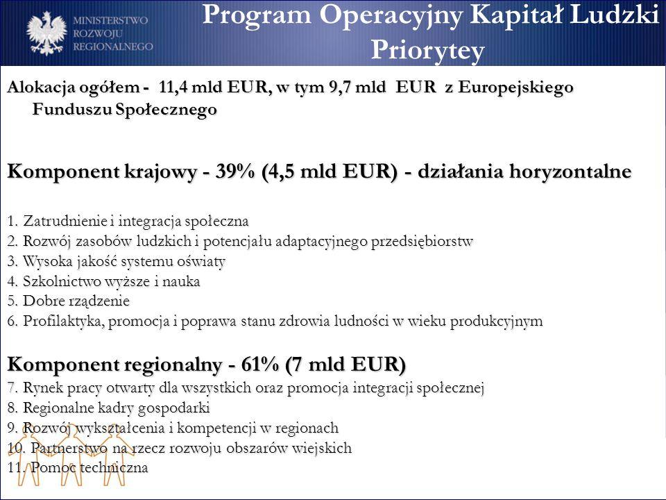 Program Operacyjny Kapitał Ludzki Priorytey Alokacja ogółem - 11,4 mld EUR, w tym 9,7 mld EUR z Europejskiego Funduszu Społecznego Komponent krajowy -
