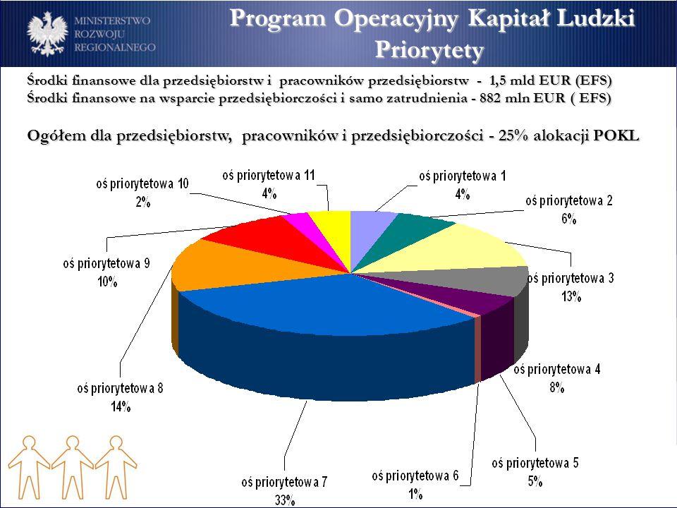 Program Operacyjny Rozwój Polski Wschodniej Cele Program Operacyjny Kapitał Ludzki Program Operacyjny Kapitał LudzkiPriorytety Środki finansowe dla pr