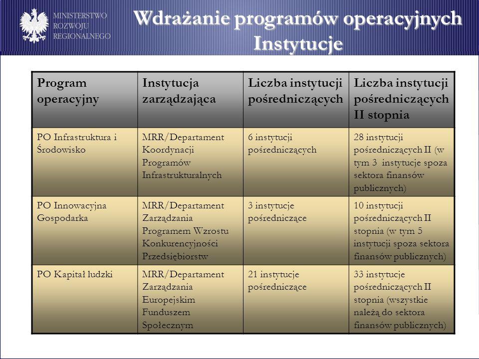 Program operacyjny Instytucja zarządzająca Liczba instytucji pośredniczących Liczba instytucji pośredniczących II stopnia PO Infrastruktura i Środowis