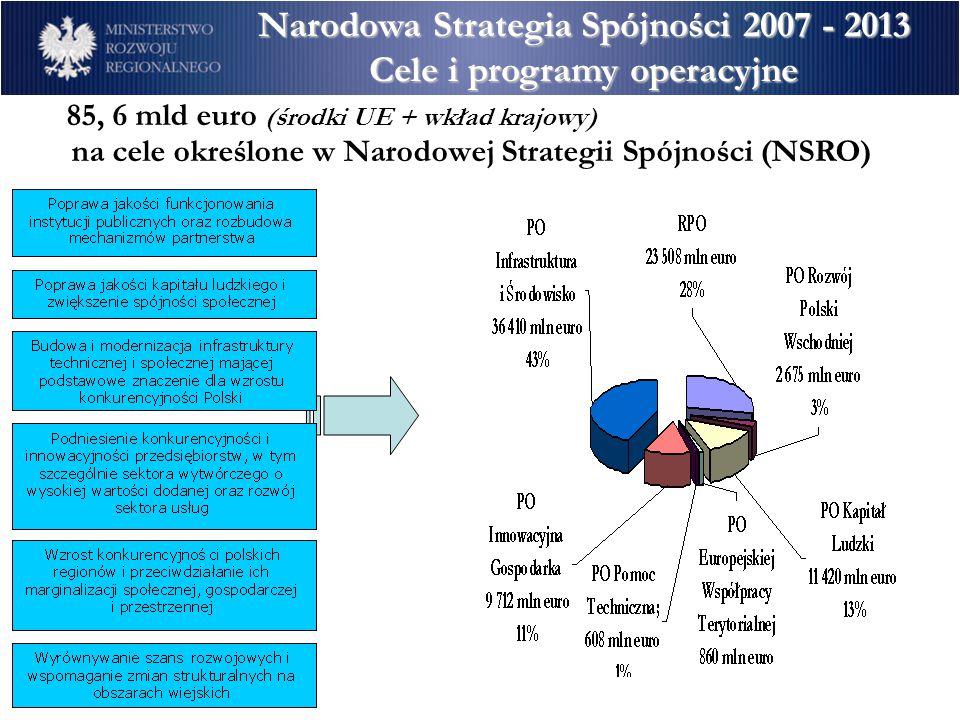 Narodowa Strategia Spójności 2007 - 2013 Cele i programy operacyjne 85, 6 mld euro (środki UE + wkład krajowy) na cele określone w Narodowej Strategii