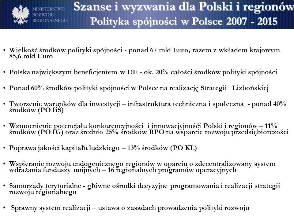 Wielkość środków polityki spójności - ponad 67 mld Euro, razem z wkładem krajowym 85,6 mld Euro Polska największym beneficjentem w UE - ok. 20% całośc