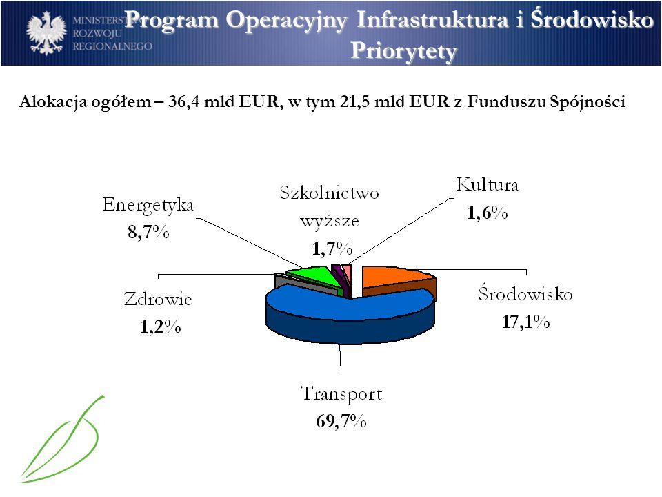Alokacja ogółem – 36,4 mld EUR, w tym 21,5 mld EUR z Funduszu Spójności Program Operacyjny Infrastruktura i Środowisko Priorytety