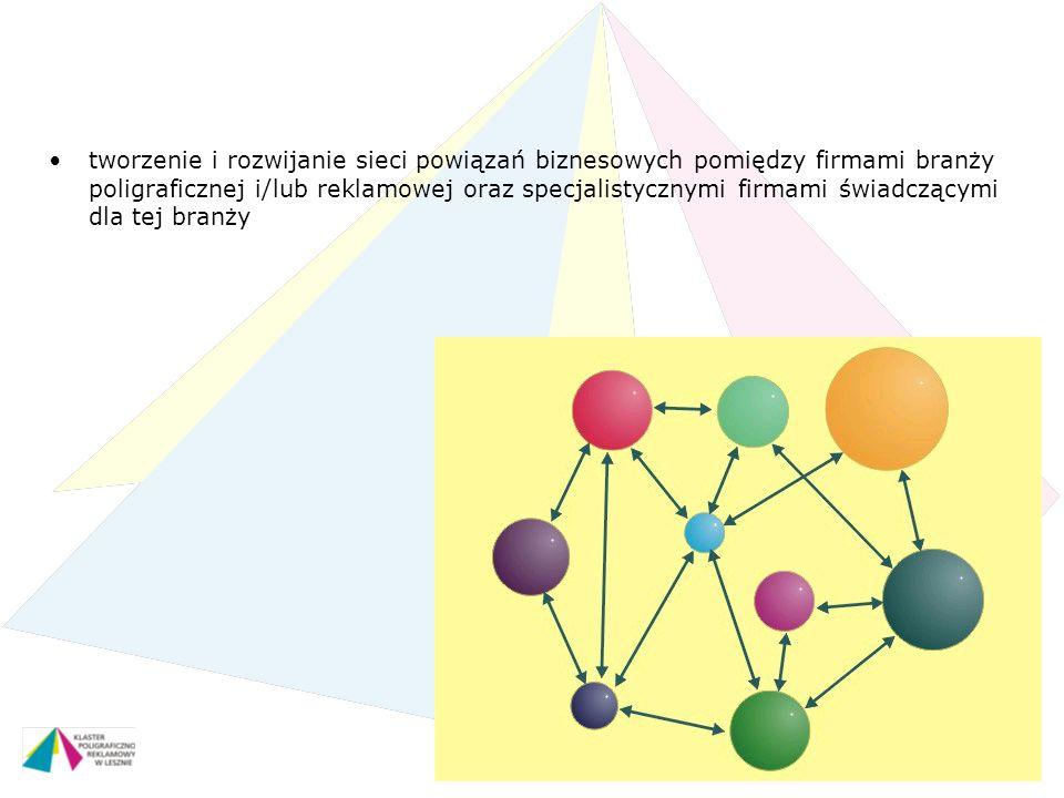 Piła – 28 maja 2011 r. tworzenie i rozwijanie sieci powiązań biznesowych pomiędzy firmami branży poligraficznej i/lub reklamowej oraz specjalistycznym