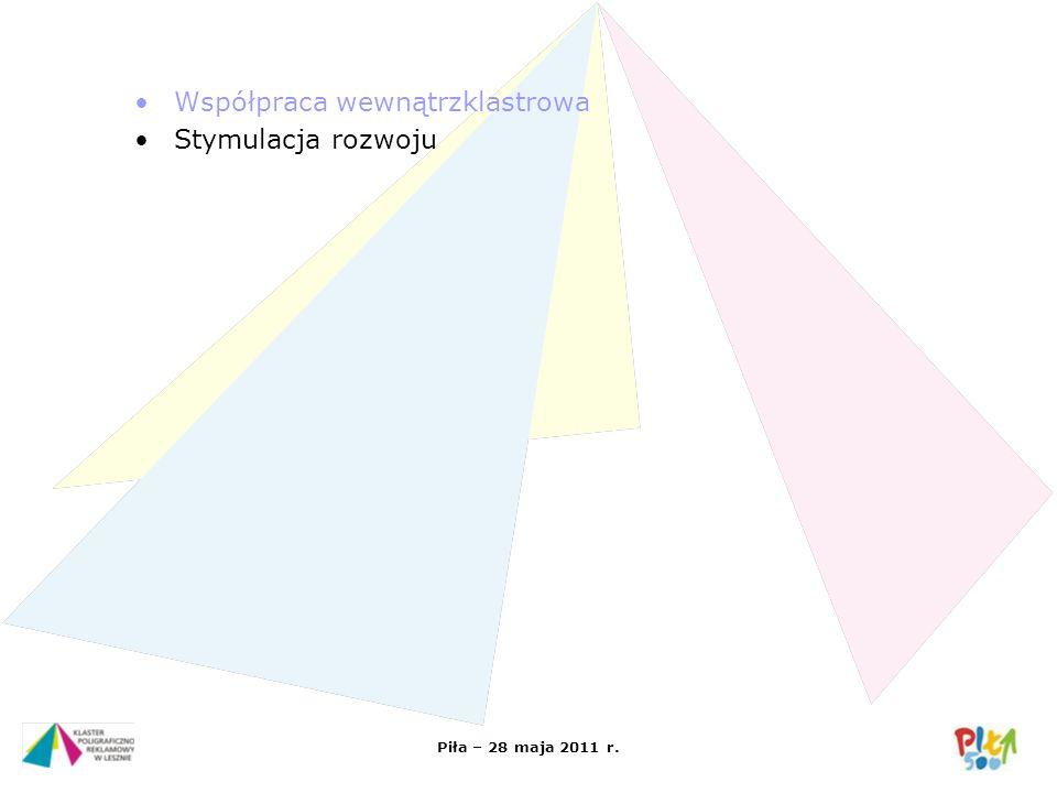 Piła – 28 maja 2011 r. Współpraca wewnątrzklastrowa Stymulacja rozwoju
