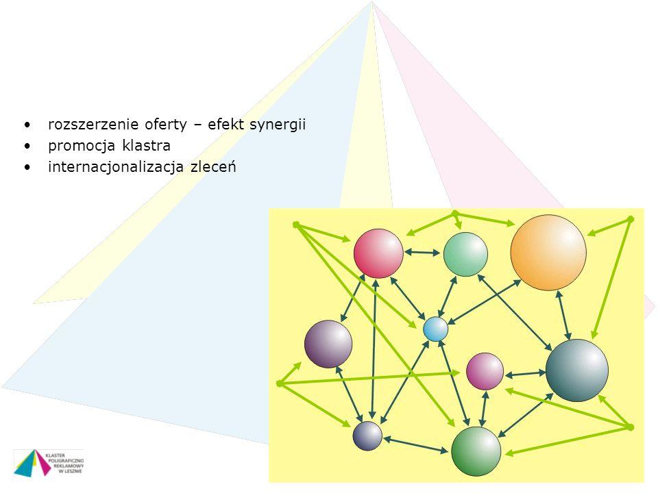 Piła – 28 maja 2011 r. rozszerzenie oferty – efekt synergii promocja klastra internacjonalizacja zleceń