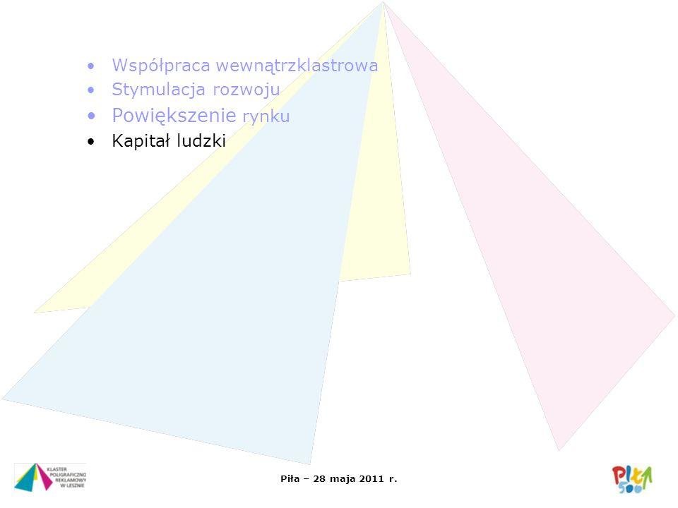 Piła – 28 maja 2011 r. Współpraca wewnątrzklastrowa Stymulacja rozwoju Powiększenie rynku Kapitał ludzki