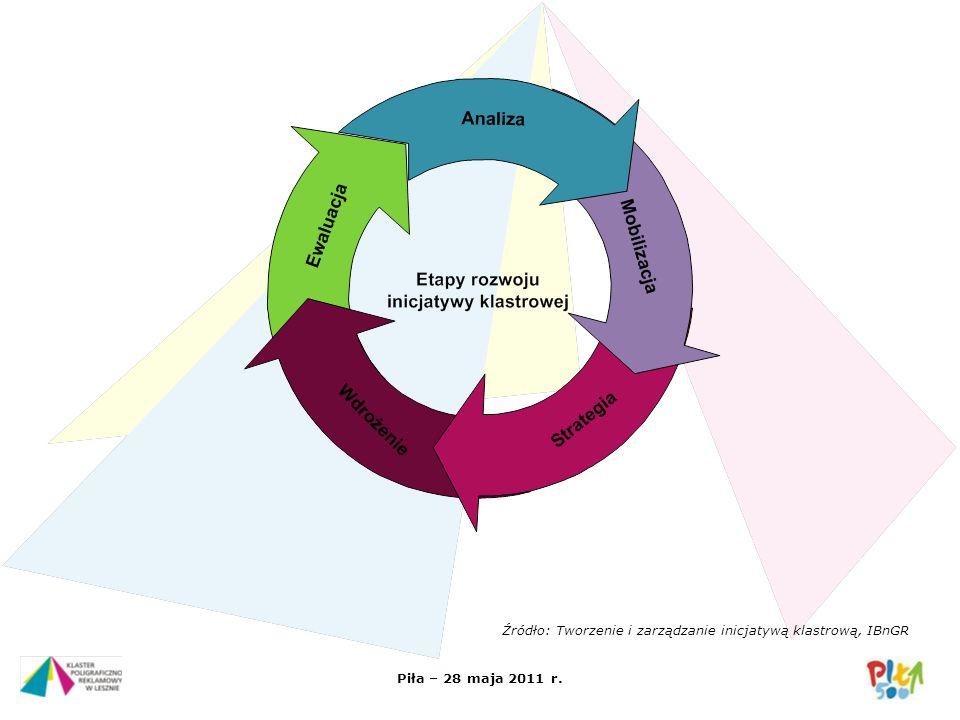 Piła – 28 maja 2011 r. klaster przedsiębiorcy samorząd B & R trójkąt klastrowy