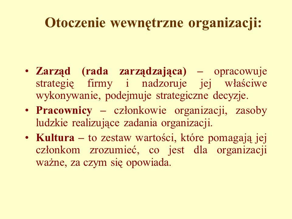 Otoczenie wewnętrzne organizacji: Zarząd (rada zarządzająca) – opracowuje strategię firmy i nadzoruje jej właściwe wykonywanie, podejmuje strategiczne decyzje.