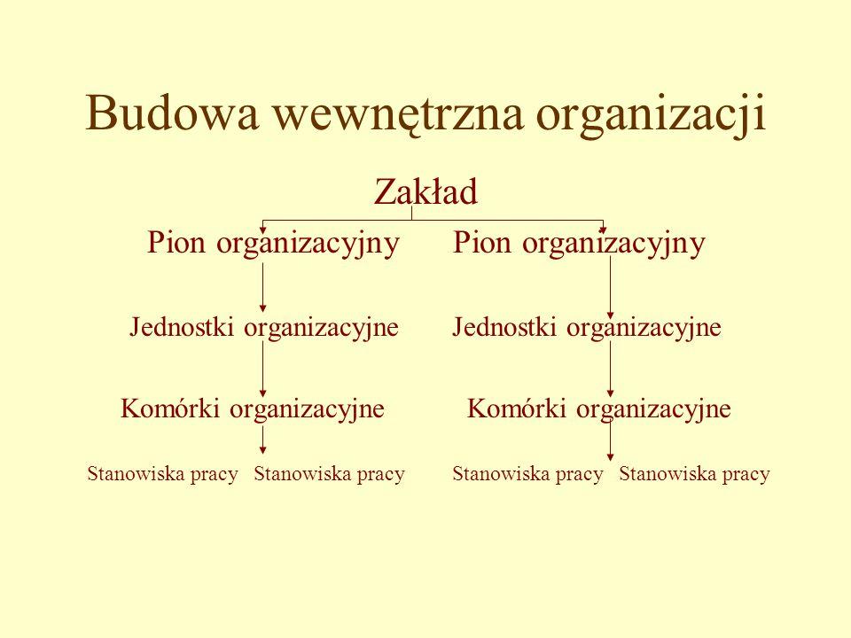 Budowa wewnętrzna organizacji Zakład Pion organizacyjny Jednostki organizacyjne Komórki organizacyjne Stanowiska pracy Stanowiska pracy Stanowiska pracy Stanowiska pracy